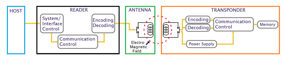 Electromagnetic Coupling 02